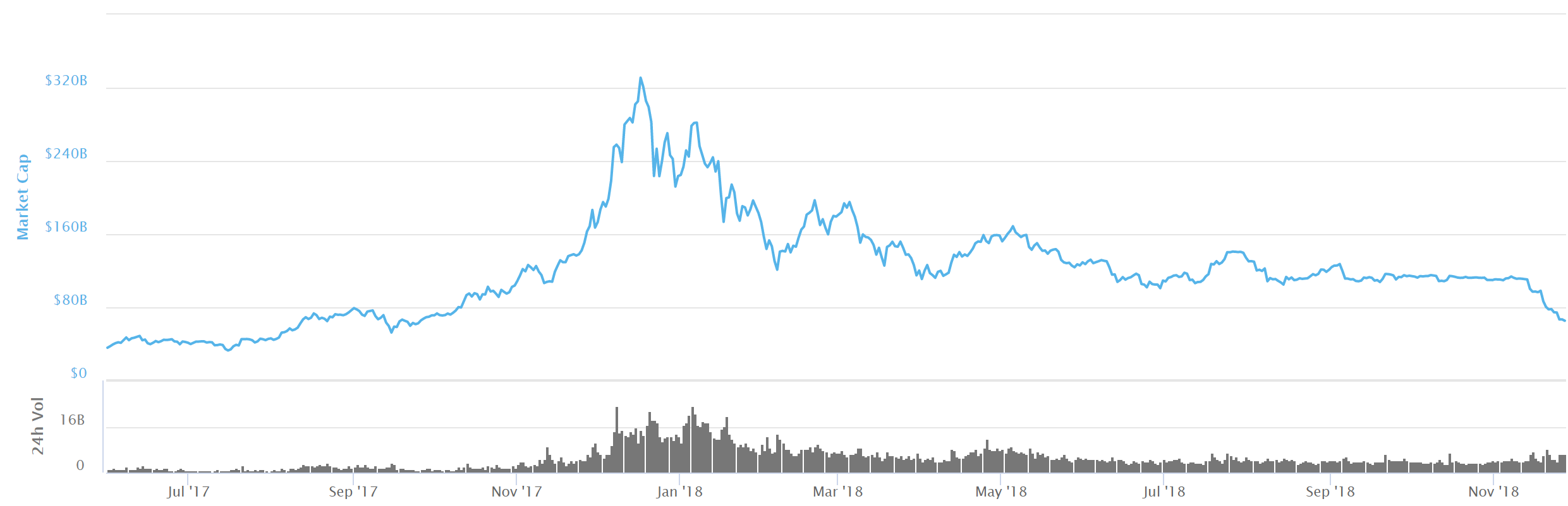 Bitcoin Historical Price. What is investing?